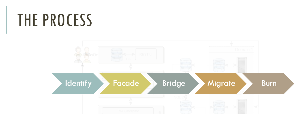 The Process Diagram Identify Facade Bridge Migrate Burn